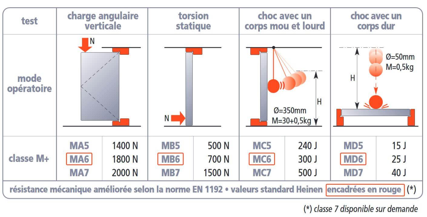 Tableau performance résistance mécanique