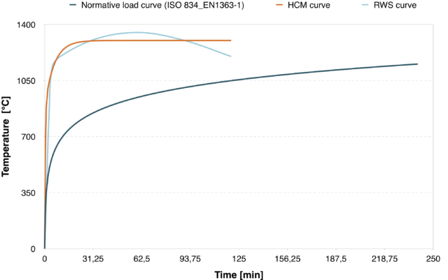 Normative load curve HCM + RWS