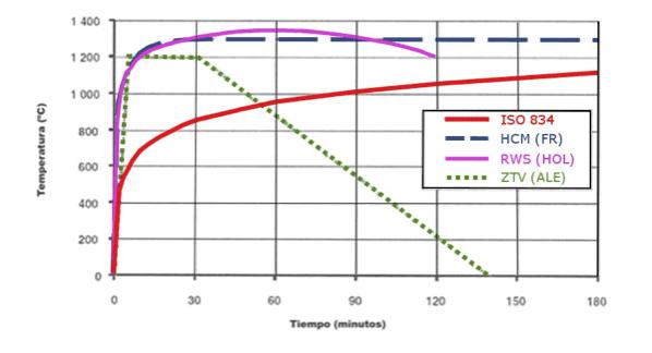 Standard load curve/HCM curve/RWS curve